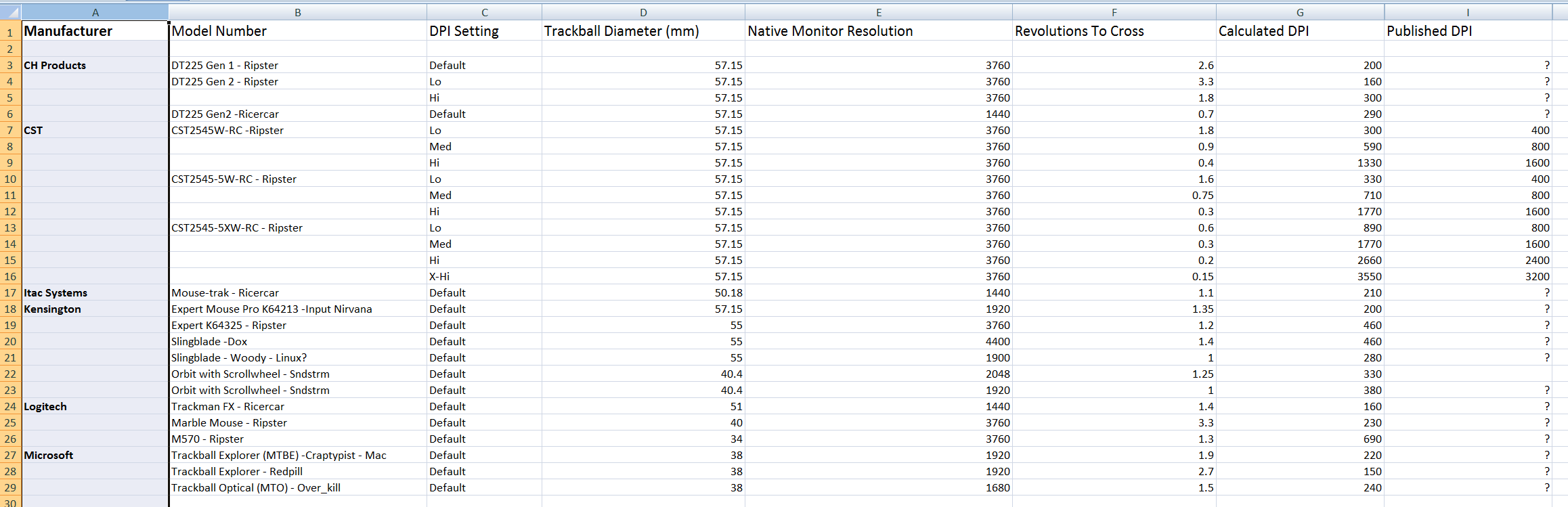 Trackball measurements 10-31-2011.png