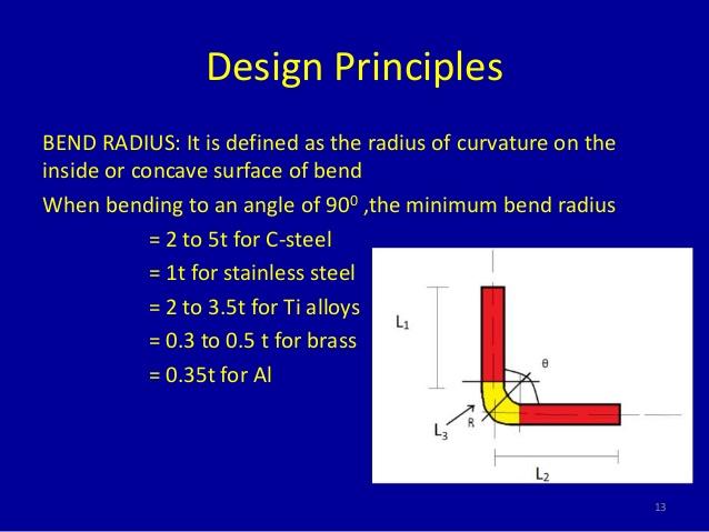 canc theory-of-bending-13-638.jpg